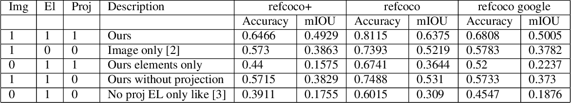 Figure 2 for Resolving Referring Expressions in Images With Labeled Elements