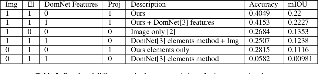 Figure 4 for Resolving Referring Expressions in Images With Labeled Elements