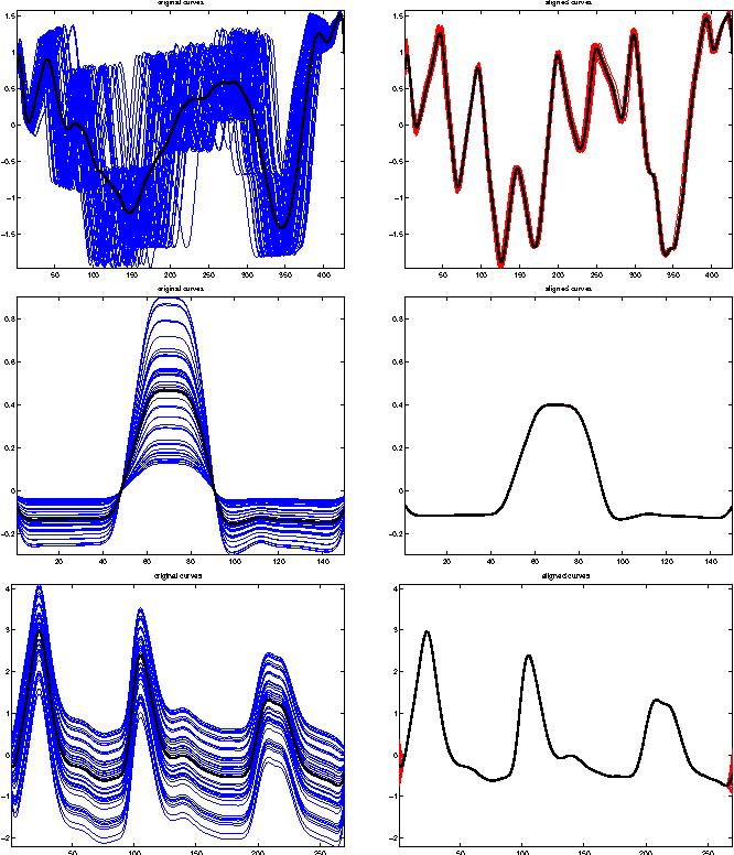 Figure 1 for Nonparametric Curve Alignment