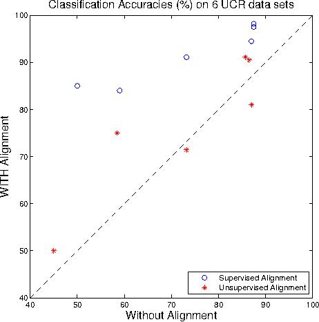 Figure 2 for Nonparametric Curve Alignment