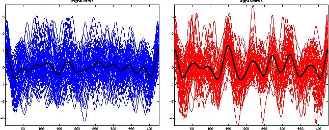 Figure 3 for Nonparametric Curve Alignment