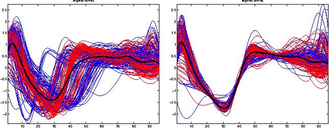 Figure 4 for Nonparametric Curve Alignment