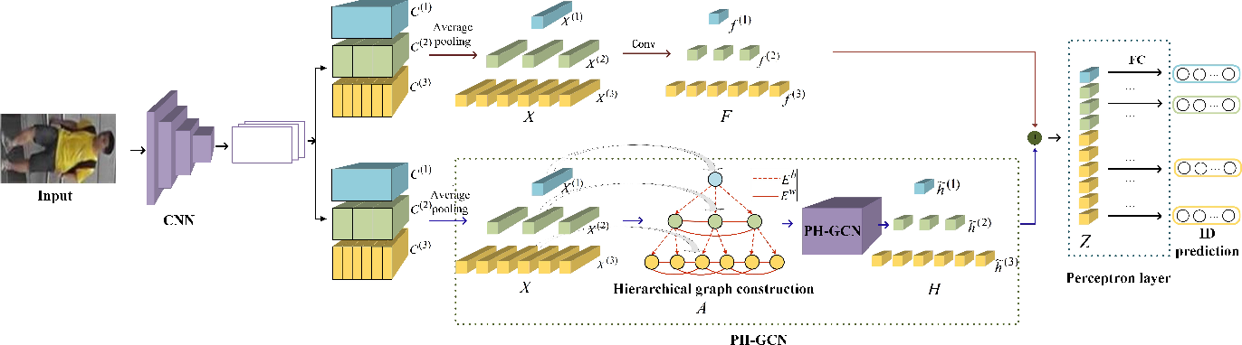 Figure 1 for PH-GCN: Person Re-identification with Part-based Hierarchical Graph Convolutional Network