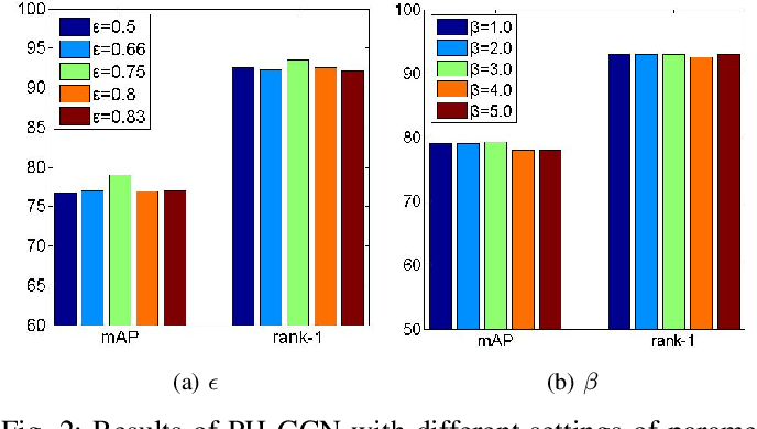 Figure 2 for PH-GCN: Person Re-identification with Part-based Hierarchical Graph Convolutional Network