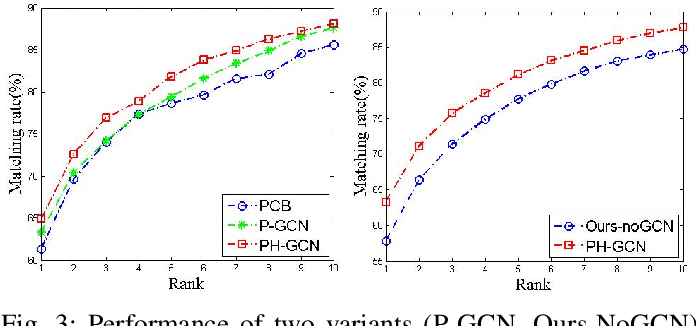 Figure 3 for PH-GCN: Person Re-identification with Part-based Hierarchical Graph Convolutional Network