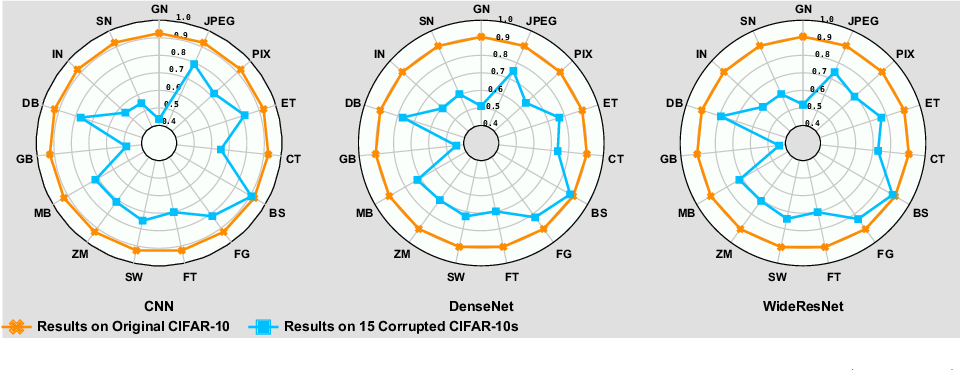 Figure 3 for DeepRepair: Style-Guided Repairing for DNNs in the Real-world Operational Environment