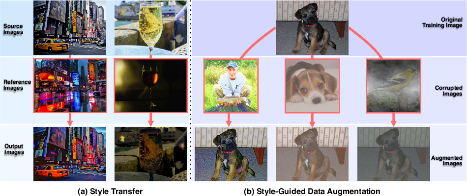 Figure 1 for DeepRepair: Style-Guided Repairing for DNNs in the Real-world Operational Environment