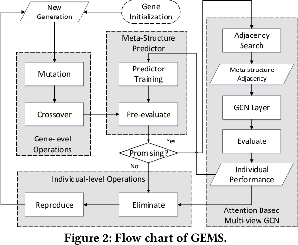 Figure 3 for Genetic Meta-Structure Search for Recommendation on Heterogeneous Information Network