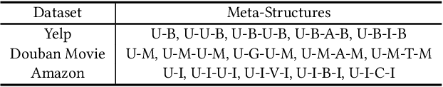 Figure 4 for Genetic Meta-Structure Search for Recommendation on Heterogeneous Information Network