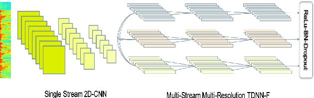 Figure 1 for ASAPP-ASR: Multistream CNN and Self-Attentive SRU for SOTA Speech Recognition