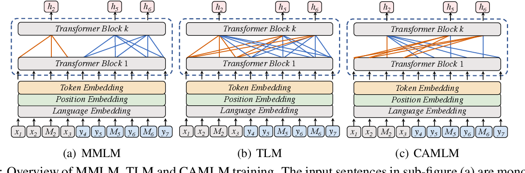 Figure 1 for ERNIE-M: Enhanced Multilingual Representation by Aligning Cross-lingual Semantics with Monolingual Corpora