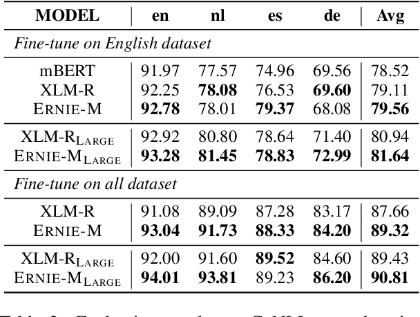 Figure 4 for ERNIE-M: Enhanced Multilingual Representation by Aligning Cross-lingual Semantics with Monolingual Corpora