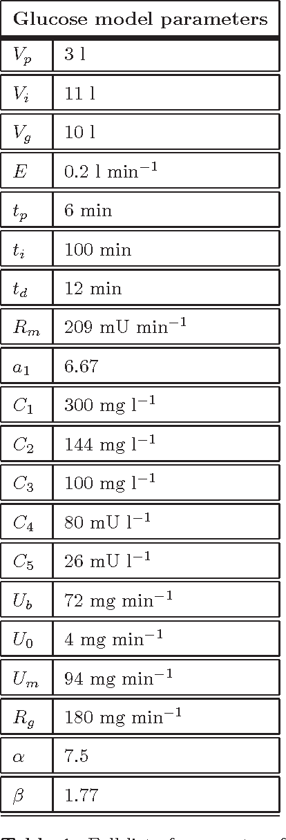 Table 1. Full list of parameters for the glucose/insulin model [15] used in this paper; note that these are the model parameters we us in this paper.