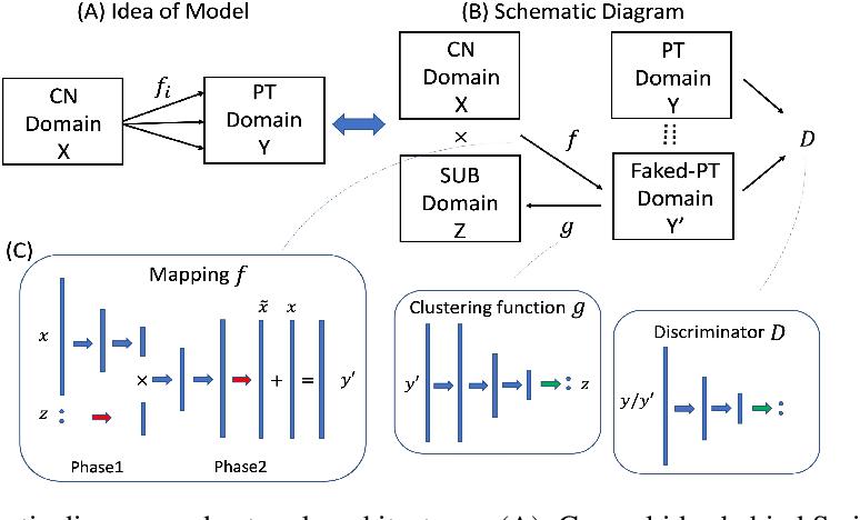 Figure 1 for Smile-GANs: Semi-supervised clustering via GANs for dissecting brain disease heterogeneity from medical images