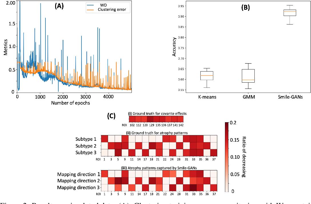 Figure 3 for Smile-GANs: Semi-supervised clustering via GANs for dissecting brain disease heterogeneity from medical images