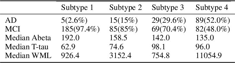 Figure 2 for Smile-GANs: Semi-supervised clustering via GANs for dissecting brain disease heterogeneity from medical images