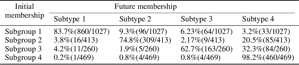 Figure 4 for Smile-GANs: Semi-supervised clustering via GANs for dissecting brain disease heterogeneity from medical images