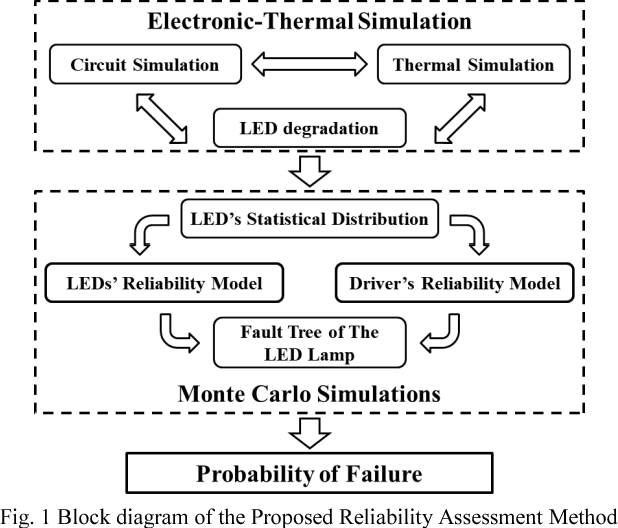 a probabilistic physics of failure reliability assessment approacha probabilistic physics of failure reliability assessment approach for integrated led lamps semantic scholar