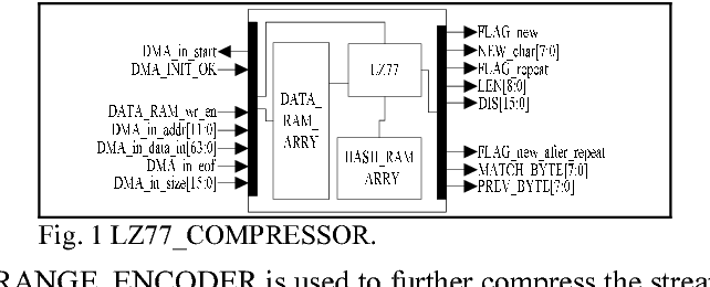 Implementation of the LZMA compression algorithm on FPGA - Semantic