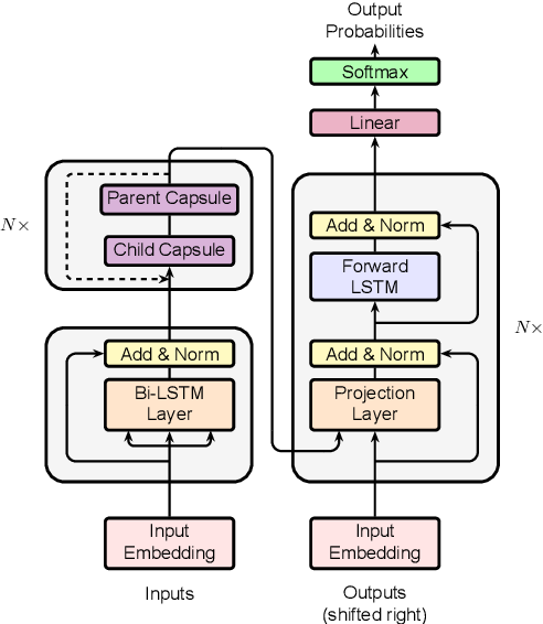 Figure 1 for Towards Linear Time Neural Machine Translation with Capsule Networks