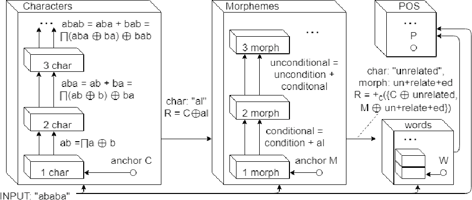 Figure 2 for A Computational Theory for Life-Long Learning of Semantics