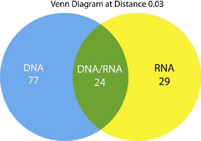 16s Rrna Gene Sequence Analysis Of Drinking Water Using Rna And Dna