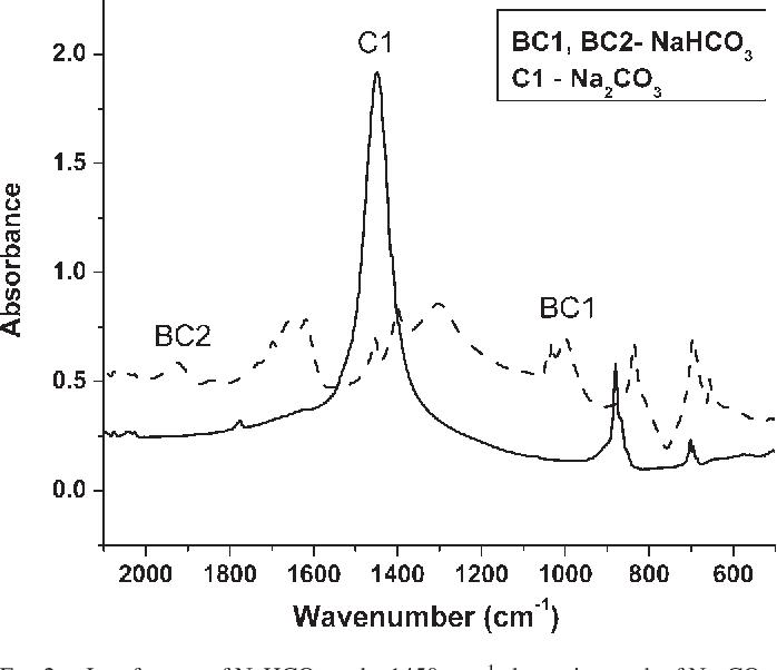 Figure 2 from Quantitative analysis of sodium carbonate and sodium