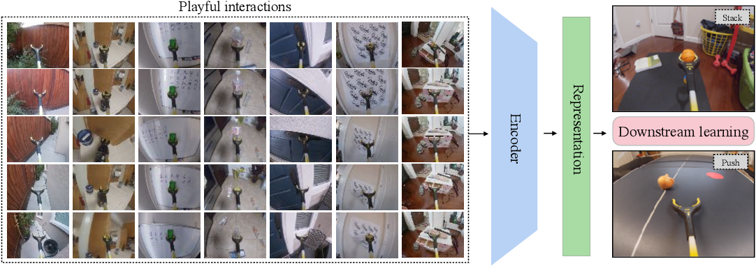 Figure 1 for Playful Interactions for Representation Learning