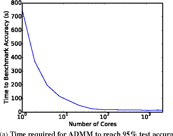 Figure 1 for Training Neural Networks Without Gradients: A Scalable ADMM Approach