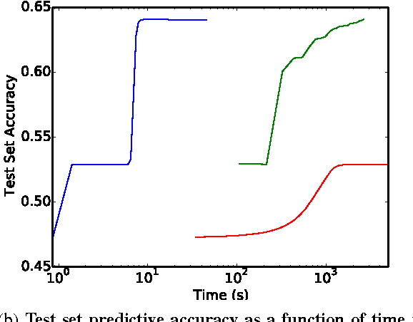 Figure 2 for Training Neural Networks Without Gradients: A Scalable ADMM Approach