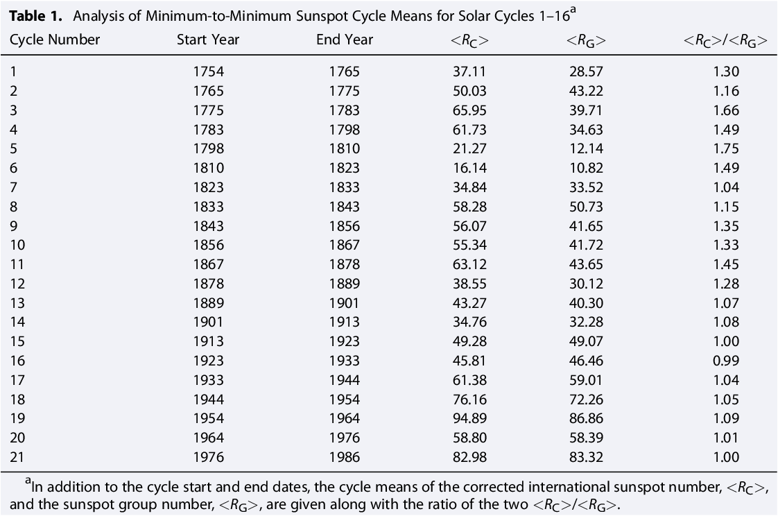 Centennial variations in sunspot number, open solar flux, and