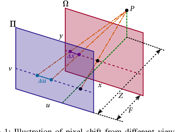 Figure 1 for Light Field View Synthesis via Aperture Flow and Propagation Confidence Map