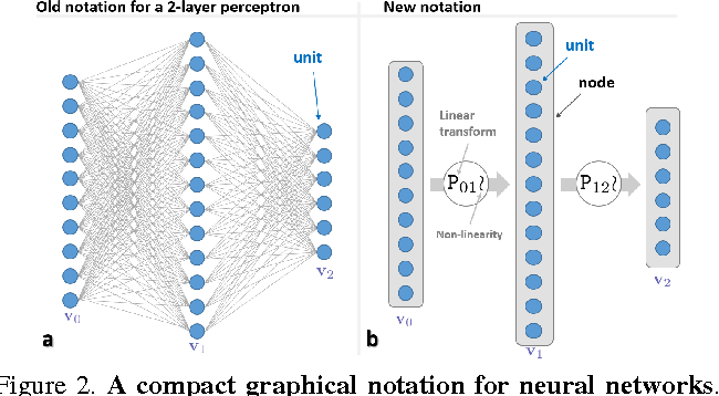 Figure 2 for Decision Forests, Convolutional Networks and the Models in-Between