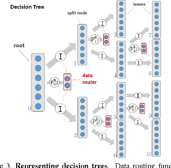 Figure 3 for Decision Forests, Convolutional Networks and the Models in-Between