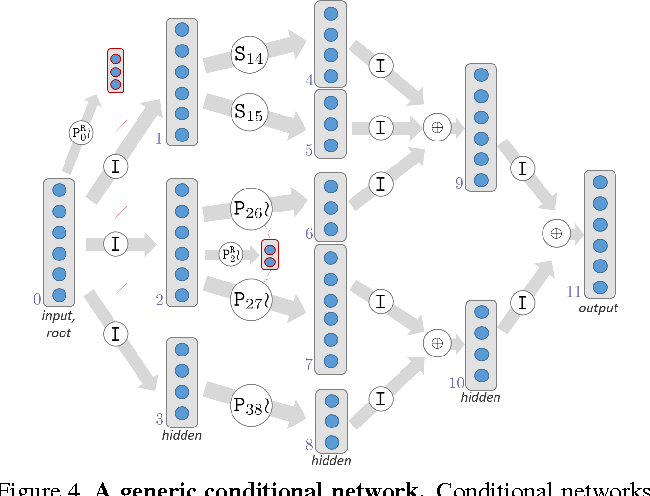 Figure 4 for Decision Forests, Convolutional Networks and the Models in-Between