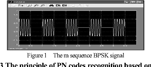 Figure 1 The m sequence BPSK signal