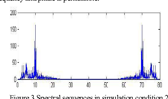 Figure 3 Spectral sequences in simulation condition 2