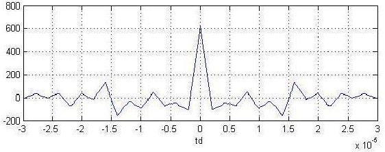 Figure 5 The autocorrelation function of m-sequence wave
