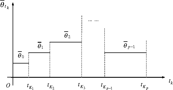 Figure 1 for Distributed sampled-data control of nonholonomic multi-robot systems with proximity networks
