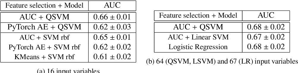 Figure 4 for Higgs analysis with quantum classifiers