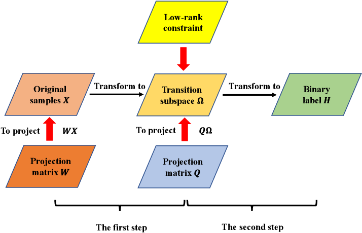 Figure 1 for Transition Subspace Learning based Least Squares Regression for Image Classification