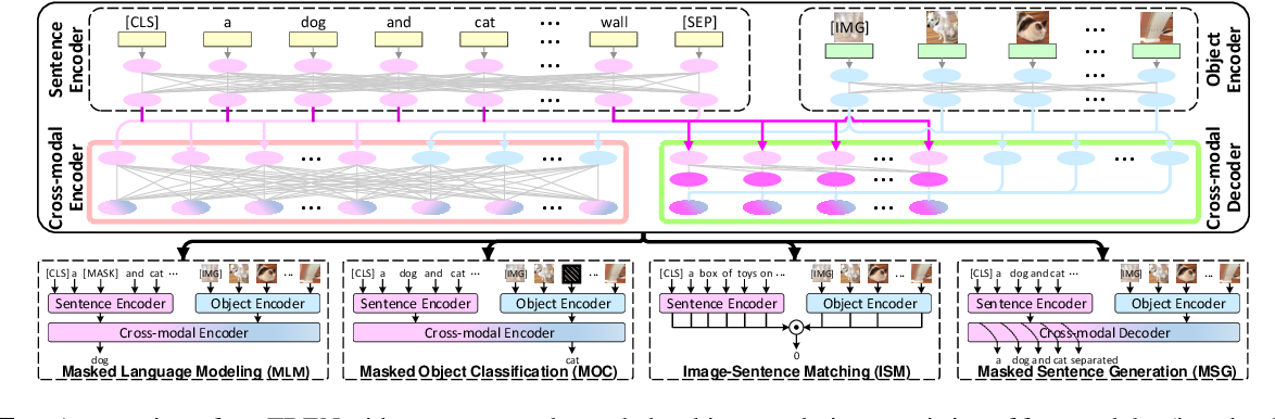 Figure 1 for Scheduled Sampling in Vision-Language Pretraining with Decoupled Encoder-Decoder Network