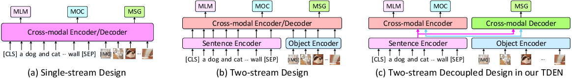 Figure 3 for Scheduled Sampling in Vision-Language Pretraining with Decoupled Encoder-Decoder Network