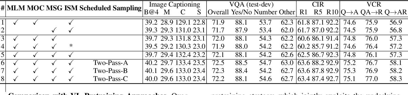 Figure 4 for Scheduled Sampling in Vision-Language Pretraining with Decoupled Encoder-Decoder Network