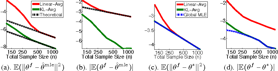 Figure 1 for Distributed Estimation, Information Loss and Exponential Families