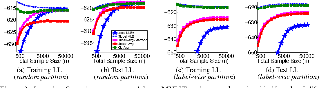Figure 3 for Distributed Estimation, Information Loss and Exponential Families