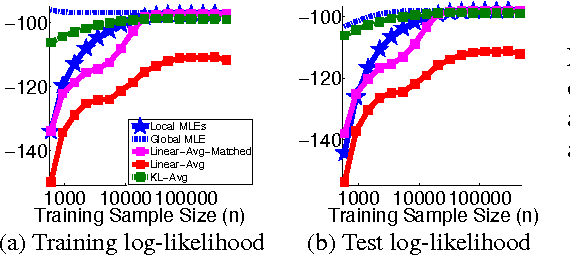 Figure 4 for Distributed Estimation, Information Loss and Exponential Families