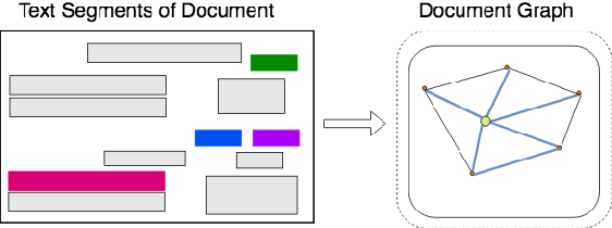 Figure 3 for Graph Convolution for Multimodal Information Extraction from Visually Rich Documents