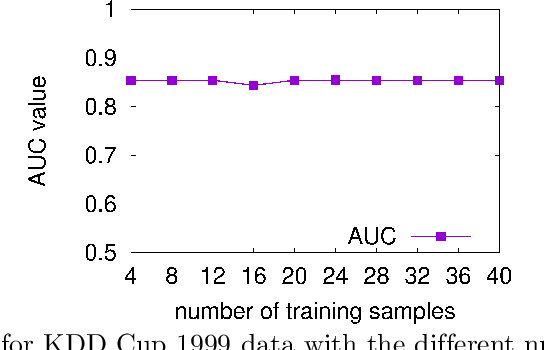 Figure 3 for K-Metamodes: frequency- and ensemble-based distributed k-modes clustering for security analytics