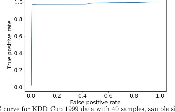 Figure 4 for K-Metamodes: frequency- and ensemble-based distributed k-modes clustering for security analytics